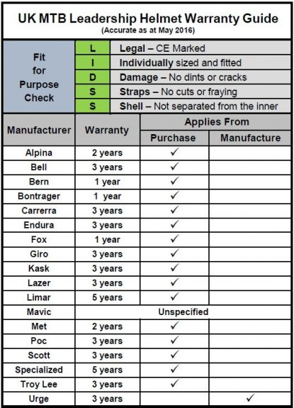 MTB Helmet Warranty